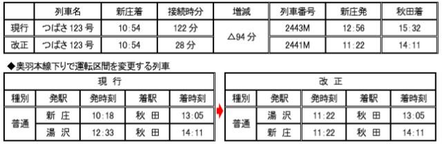 つばさ123号 接続列車