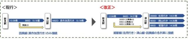 860D - 2020春ダイヤ改正まとめ:山陽・山陰エリア編