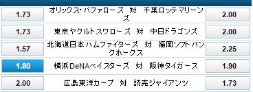 横浜DeNAベイスターズ対阪神タイガースのオッズ:ウィリアムヒル