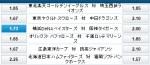 横浜DeNA久保:阪神岩貞の投げ合い,オッズは?!