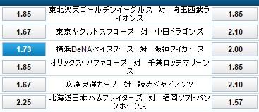 横浜DeNA対阪神タイガースの勝利オッズは:ウィリアムヒル