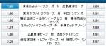 横浜DeNA石田健大対阪神藤川球児の投げ合い!オッズは…