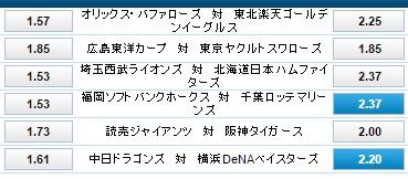 横浜DeNA&千葉ロッテの勝利に賭ける:ウィリアムヒル