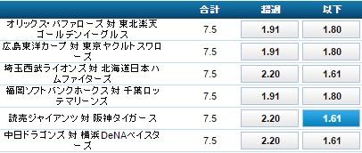 読売ジャイアンツ対阪神タイガース:トータルランのオッズ:ウィリアムヒル