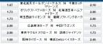 横浜DeNA久保康友VS阪神エース藤浪晋太郎!…オッズ高っ?!