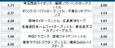 5月22日プロ野球ハンデ付き試合オッズ:ウイリアムヒル