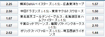 5月28日プロ野球公式戦ハンデ付き試合オッズ:ウイリアムヒル