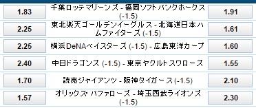 プロ野球5月25日公式戦のハンデ付き試合オッズ:ウイリアムヒル