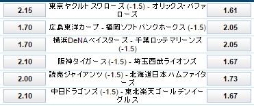 プロ野球交流戦6月3日試合付ハンデオッズ:ブックメーカー