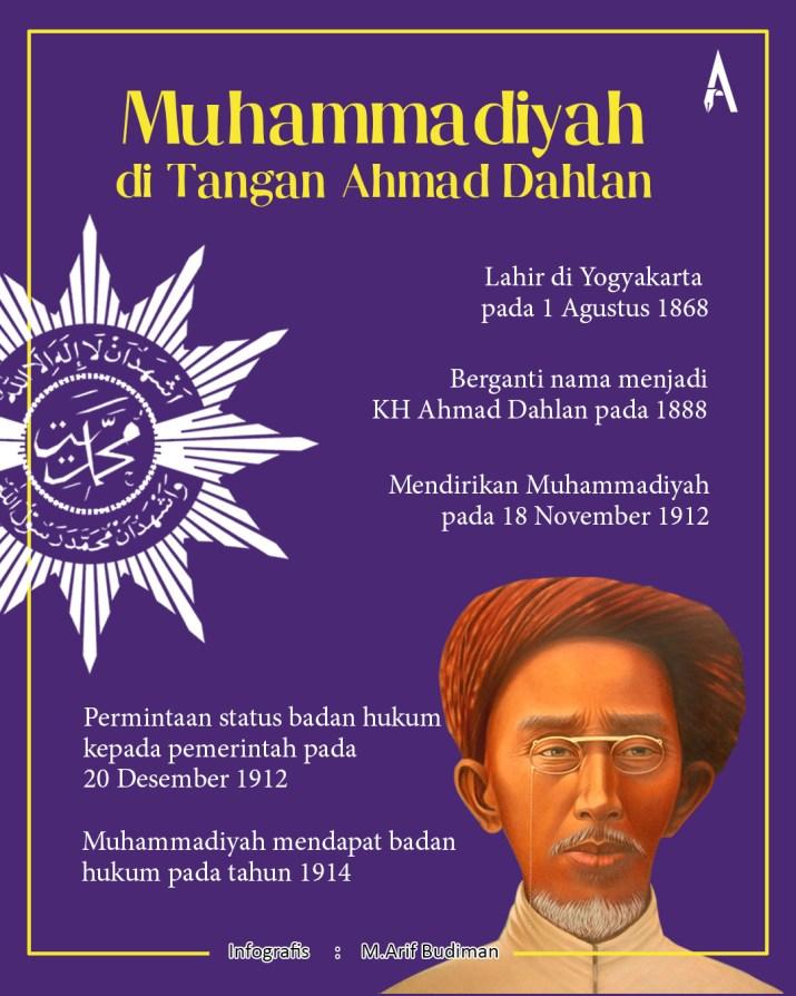 1. infografis ahmad dahlan