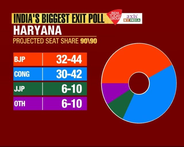 Image result for exit poll haryana 2019