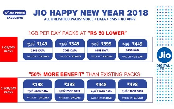 Jio revised all gb per day tariff plans here   what it offered and has also revises rh indiatoday