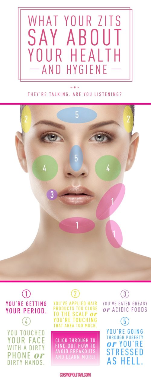 small resolution of  face diagram for pimples diagram