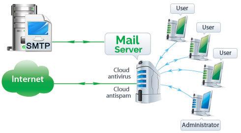 mail server akm.web.id