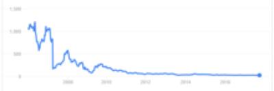 make money online multibagger stock punj lloyd chart buzzingstocks akmedotcodotin