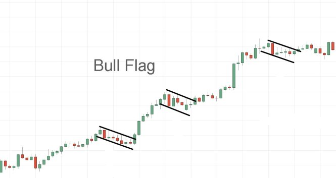 Bull Flag Chart Patterns