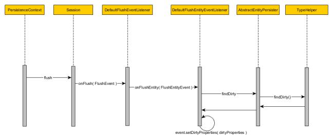 defaultflusheventflow1