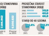Kontrasti: Odumire li Srbija?