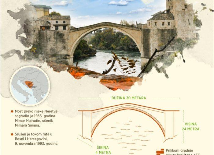 25 godina od rušenja-stari most