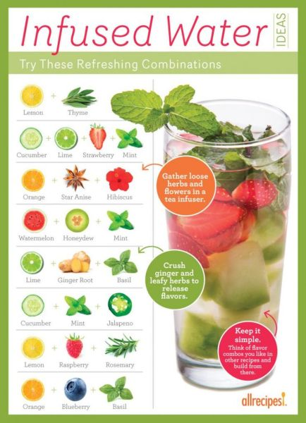All Recipes Infused Water