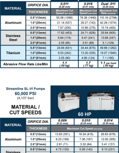 Waterjet cutting material and speed chart also kmt intensifier pumps aks systems rh akscutting