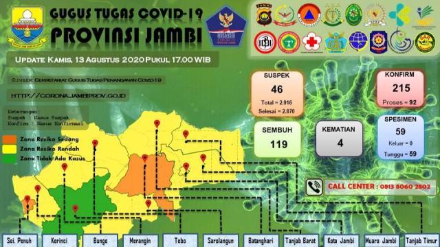 Sebaran kasus Corona di Provinsi Jambi pada Kamis, 13 Agustus 2020. Foto: Tim Gugus Tugas Penanganan Covid-19 Provinsi Jambi.