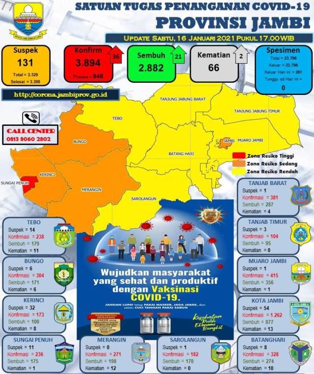 Sumber: Satgas Percepatan Penanganan Covid-19 Provinsi Jambi Tahun 2021.