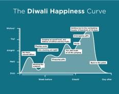 24---Diwali-Happiness-Curve