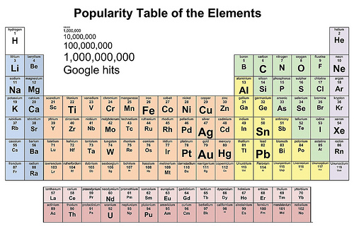 Periodic Table How Many Elements Are On The Periodic Table