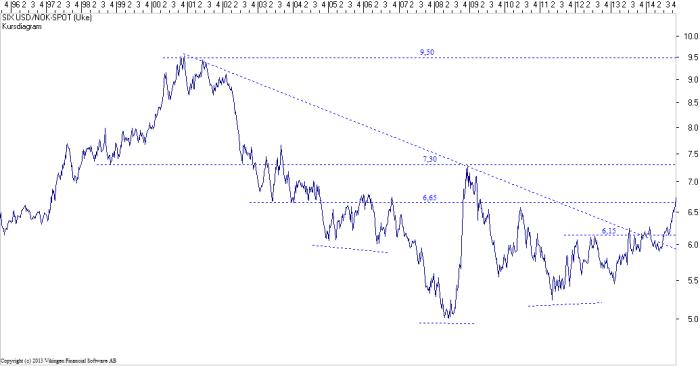 USD-NOK-30102014