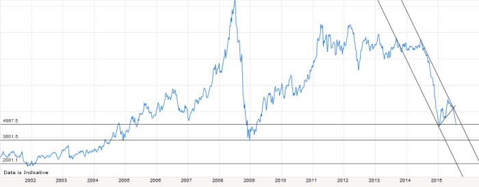 Brent-Crude-040815