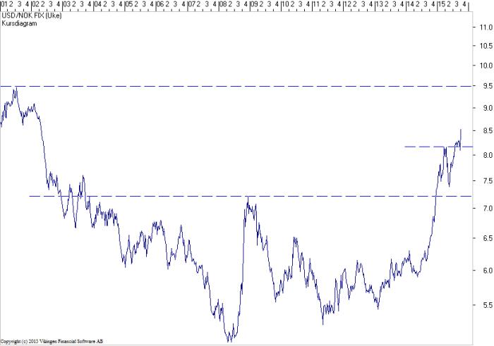 USD-NOK-25Sep2015