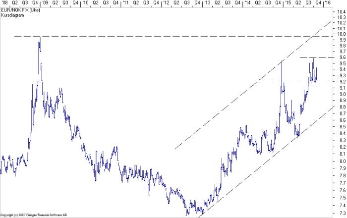 EUR-NOK-281015