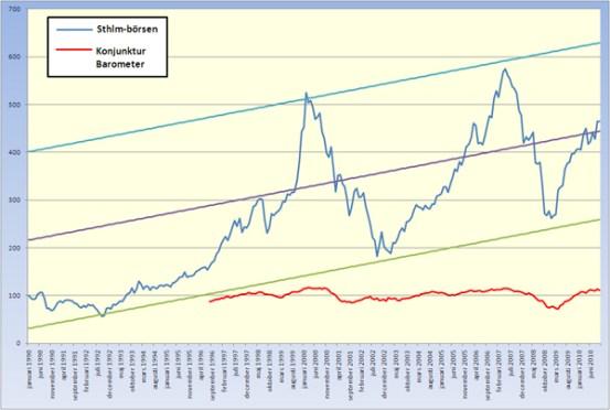 Historisk börsutveckling