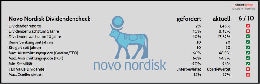 Novo Nordisk Aktienanalyse