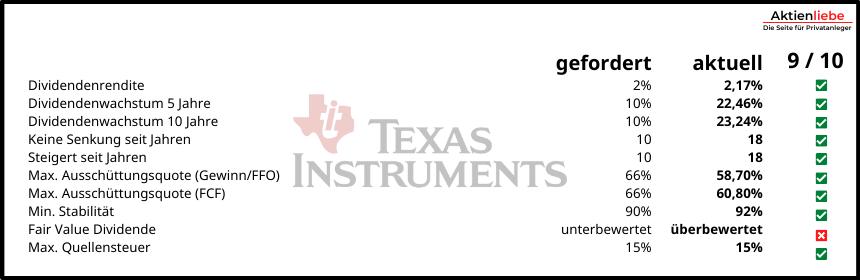 Texas Instruments Dividende