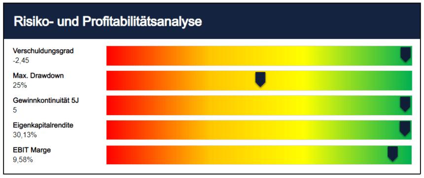 Solaredge Aktienanalyse