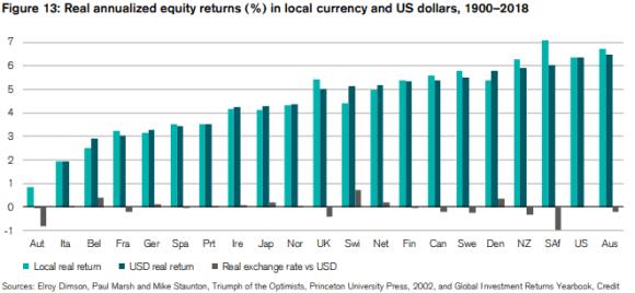 average return per region