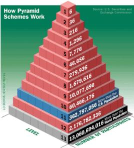 ponzi piramide