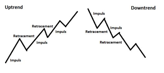investeringstips för trendigenkänning