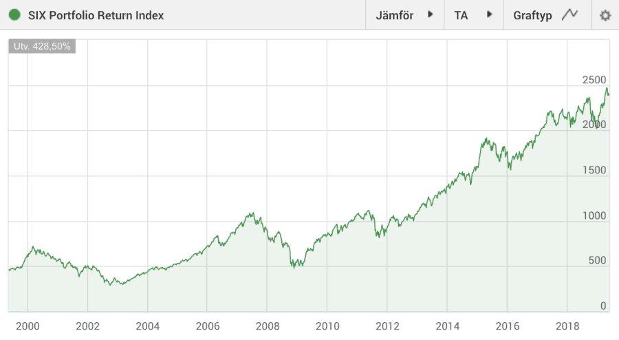 Six Portfolio Return Index (SIXPRX)