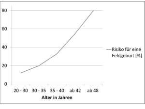 wie hoch ist das risiko f r eine fehlgeburt in den ersten. Black Bedroom Furniture Sets. Home Design Ideas