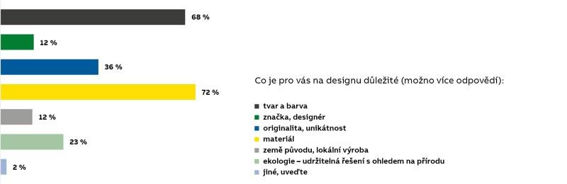 CO je pro lidi na designu důležité?  DOtazník ABB