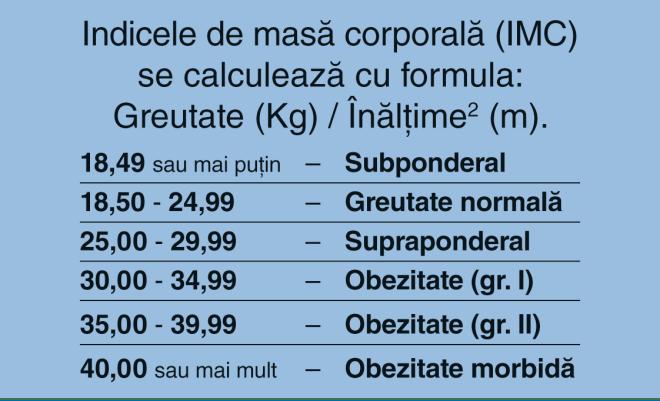 indice masa corporala