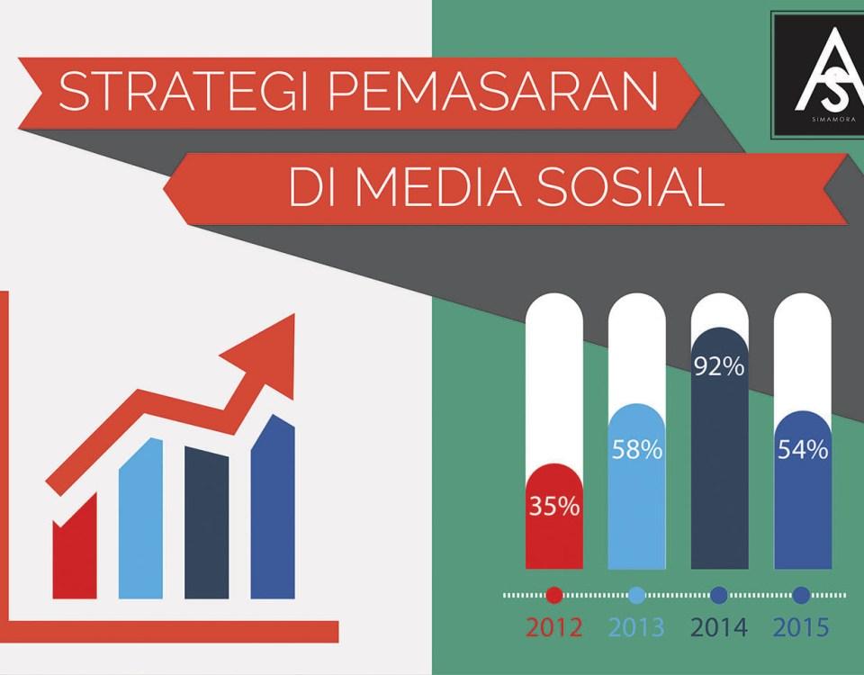 Strategi Pemasaran di Media Sosial