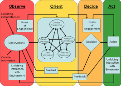 OODA loop som diagram