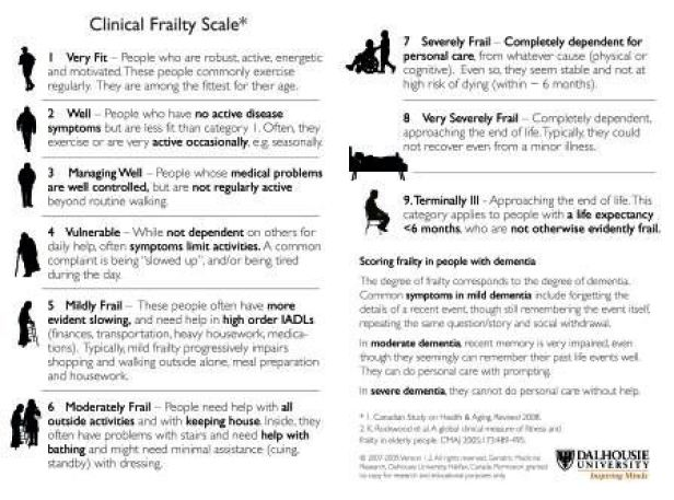 Clinical Faily Scale
