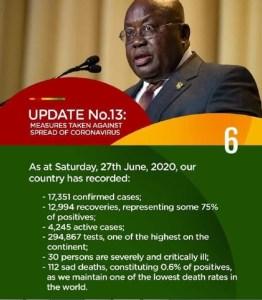 Covid-situationen i Ghana Nyt nr.13