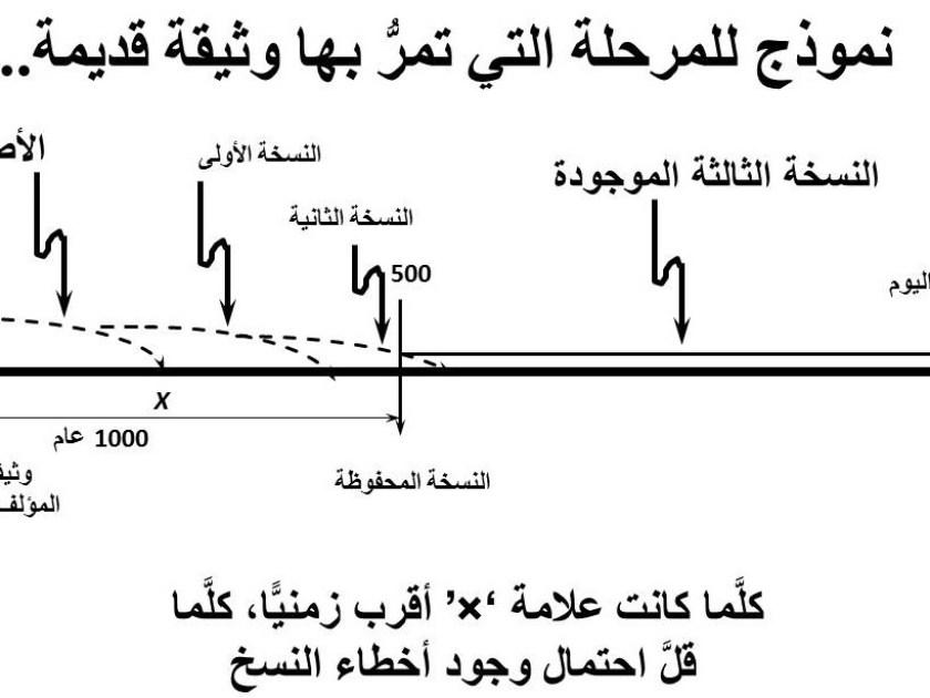 Article_13 arabic timeline