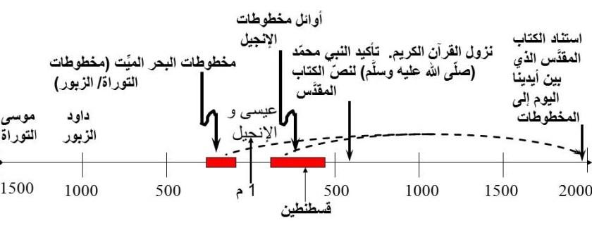 picture for arabic alinjil